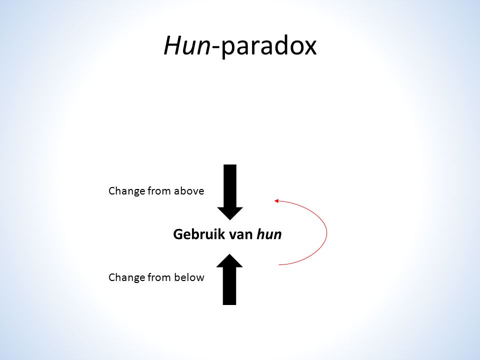 Hun-paradox Gebruik van hun Change from above Change from below