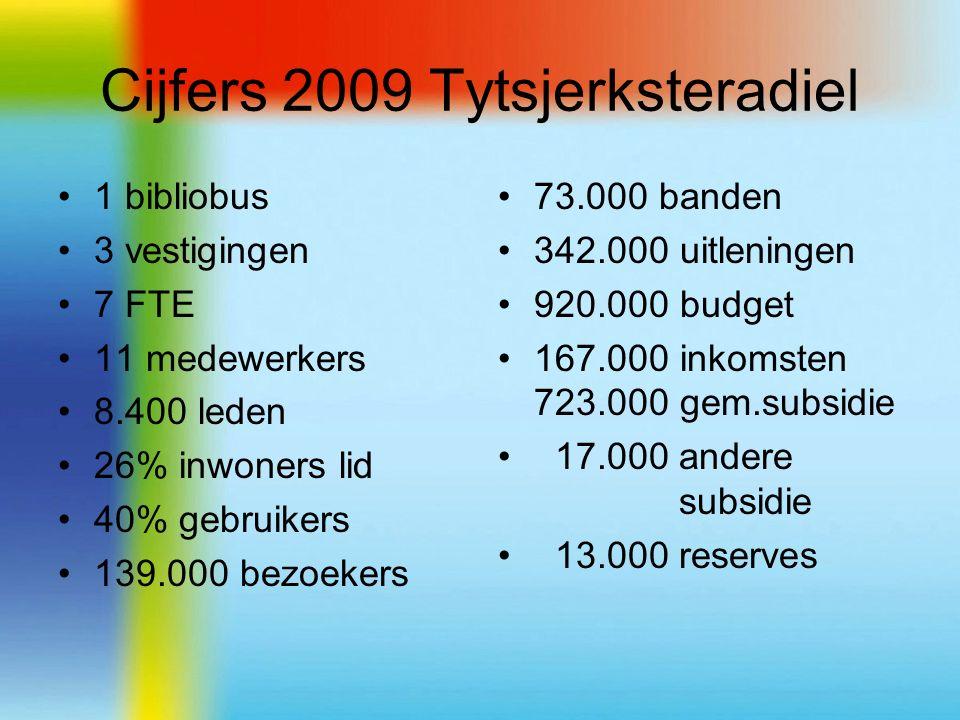 Cijfers 2009 Tytsjerksteradiel 1 bibliobus 3 vestigingen 7 FTE 11 medewerkers 8.400 leden 26% inwoners lid 40% gebruikers 139.000 bezoekers 73.000 banden 342.000 uitleningen 920.000 budget 167.000 inkomsten 723.000 gem.subsidie 17.000 andere subsidie 13.000 reserves