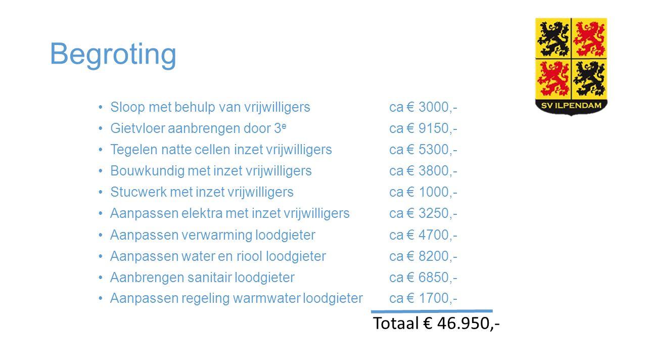 Begroting Sloop met behulp van vrijwilligers ca € 3000,- Gietvloer aanbrengen door 3 e ca € 9150,- Tegelen natte cellen inzet vrijwilligers ca € 5300,- Bouwkundig met inzet vrijwilligers ca € 3800,- Stucwerk met inzet vrijwilligers ca € 1000,- Aanpassen elektra met inzet vrijwilligers ca € 3250,- Aanpassen verwarming loodgieter ca € 4700,- Aanpassen water en riool loodgieter ca € 8200,- Aanbrengen sanitair loodgieter ca € 6850,- Aanpassen regeling warmwater loodgieter ca € 1700,- Totaal € 46.950,-