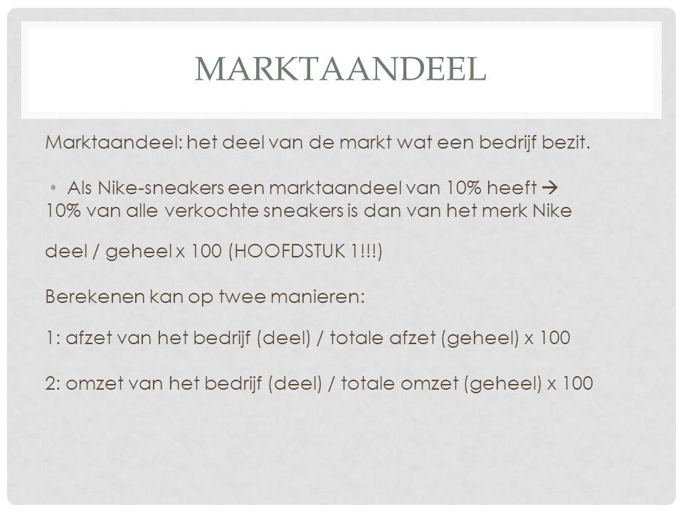 MARKTAANDEEL Marktaandeel: het deel van de markt wat een bedrijf bezit. Als Nike-sneakers een marktaandeel van 10% heeft  10% van alle verkochte snea