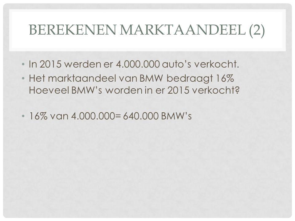 BEREKENEN MARKTAANDEEL (2) In 2015 werden er 4.000.000 auto's verkocht. Het marktaandeel van BMW bedraagt 16% Hoeveel BMW's worden in er 2015 verkocht