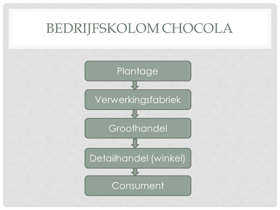 BEDRIJFSKOLOM CHOCOLA Plantage Verwerkingsfabriek Groothandel Detailhandel (winkel) Consument