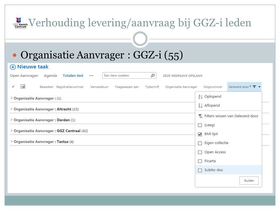 Verhouding levering/aanvraag bij GGZ-i leden Organisatie Aanvrager : GGZ-i (55)
