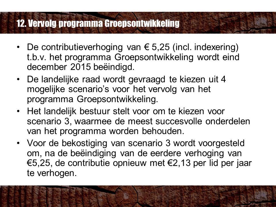 12. Vervolg programma Groepsontwikkeling De contributieverhoging van € 5,25 (incl.