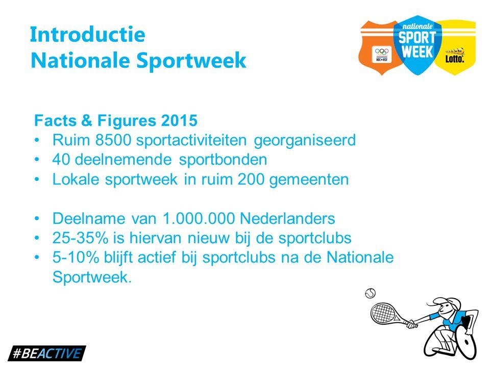 Introductie Nationale Sportweek Facts & Figures 2015 Ruim 8500 sportactiviteiten georganiseerd 40 deelnemende sportbonden Lokale sportweek in ruim 200