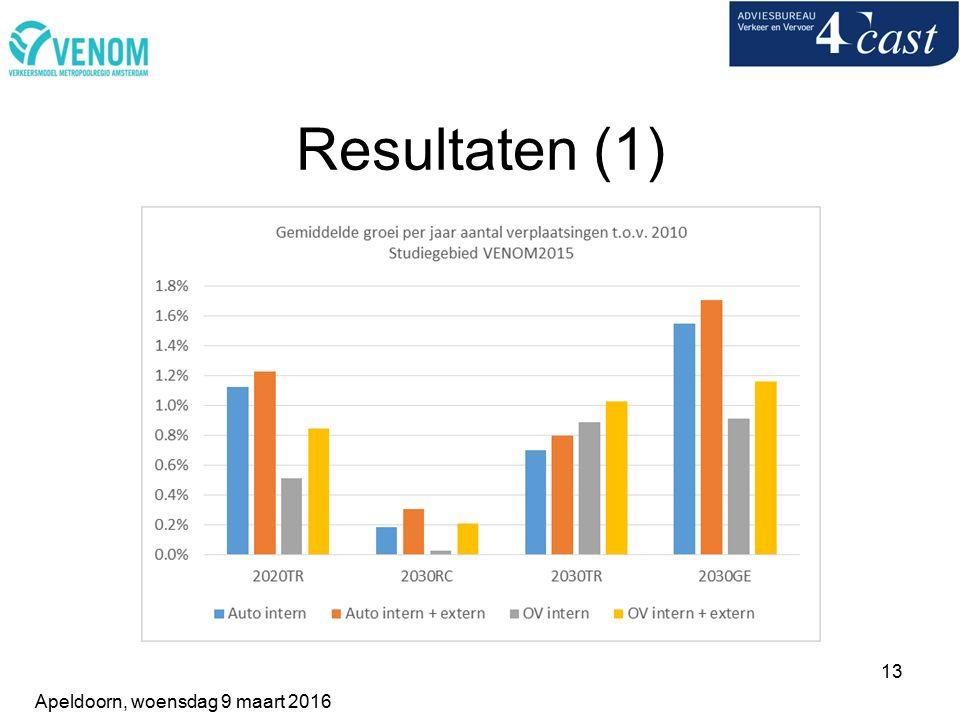 13 Resultaten (1) Apeldoorn, woensdag 9 maart 2016