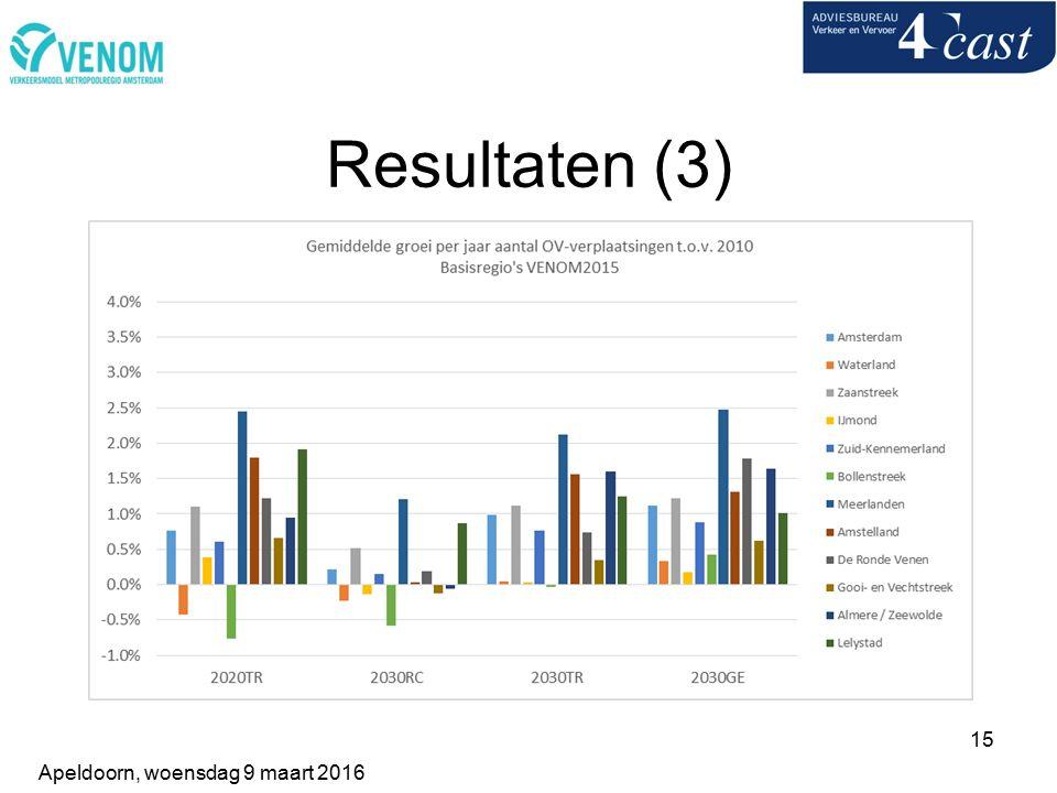 15 Resultaten (3) Apeldoorn, woensdag 9 maart 2016