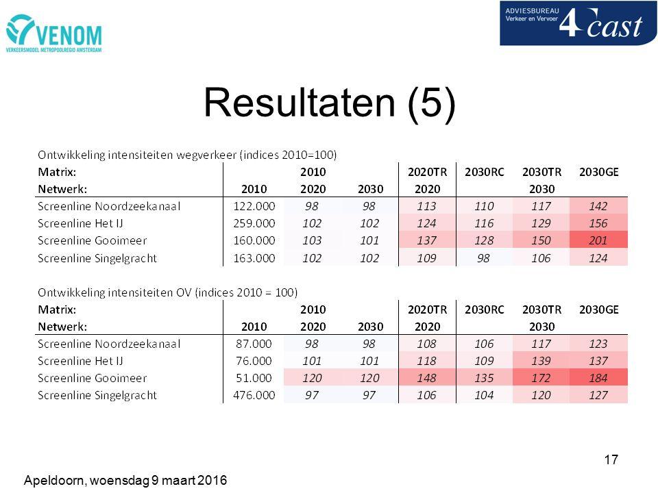 17 Resultaten (5) Apeldoorn, woensdag 9 maart 2016