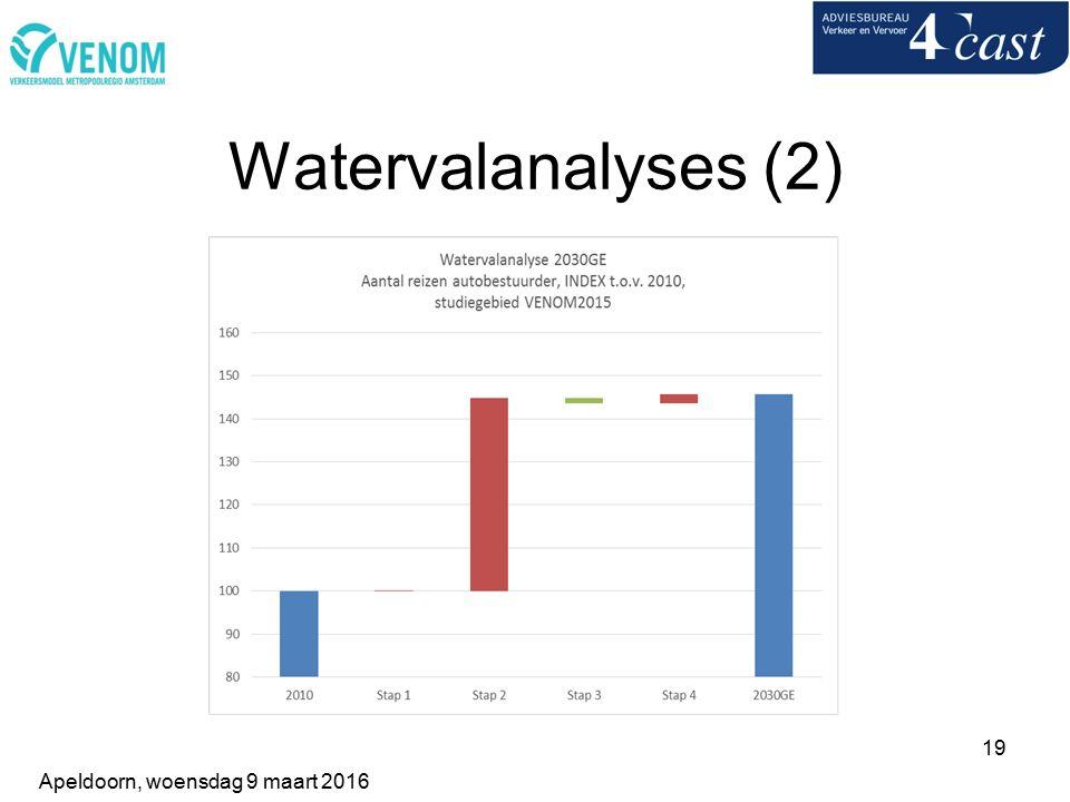 19 Watervalanalyses (2) Apeldoorn, woensdag 9 maart 2016