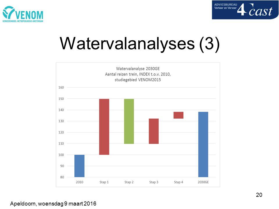 20 Watervalanalyses (3) Apeldoorn, woensdag 9 maart 2016