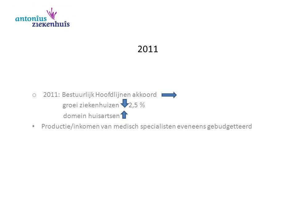 2011 o 2011: Bestuurlijk Hoofdlijnen akkoord groei ziekenhuizen 2,5 % domein huisartsen Productie/inkomen van medisch specialisten eveneens gebudgette