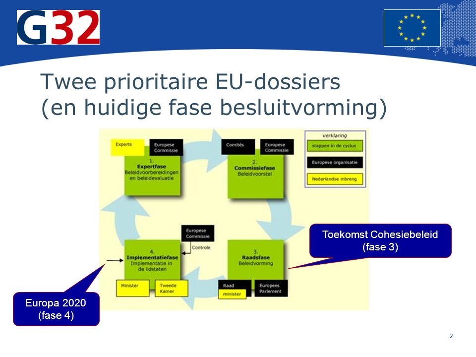 2 Europese Unie Regionaal Beleid – Werkgelegenheid, sociale zaken en insluiting Twee prioritaire EU-dossiers (en huidige fase besluitvorming) Europa 2020 (fase 4) Toekomst Cohesiebeleid (fase 3)