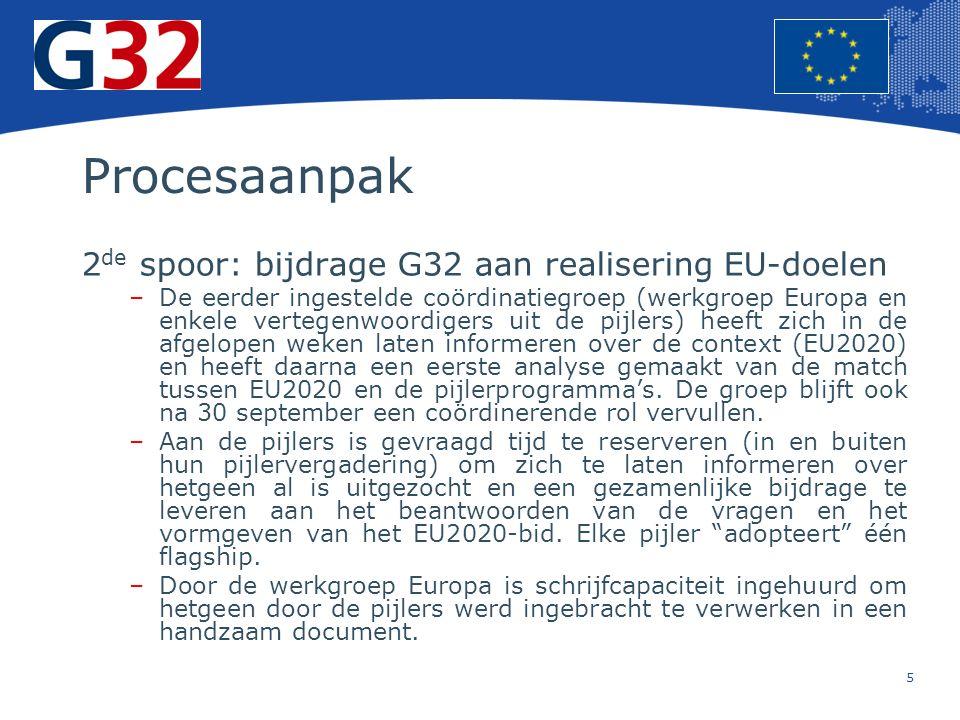5 Europese Unie Regionaal Beleid – Werkgelegenheid, sociale zaken en insluiting Procesaanpak 2 de spoor: bijdrage G32 aan realisering EU-doelen –De eerder ingestelde coördinatiegroep (werkgroep Europa en enkele vertegenwoordigers uit de pijlers) heeft zich in de afgelopen weken laten informeren over de context (EU2020) en heeft daarna een eerste analyse gemaakt van de match tussen EU2020 en de pijlerprogramma's.