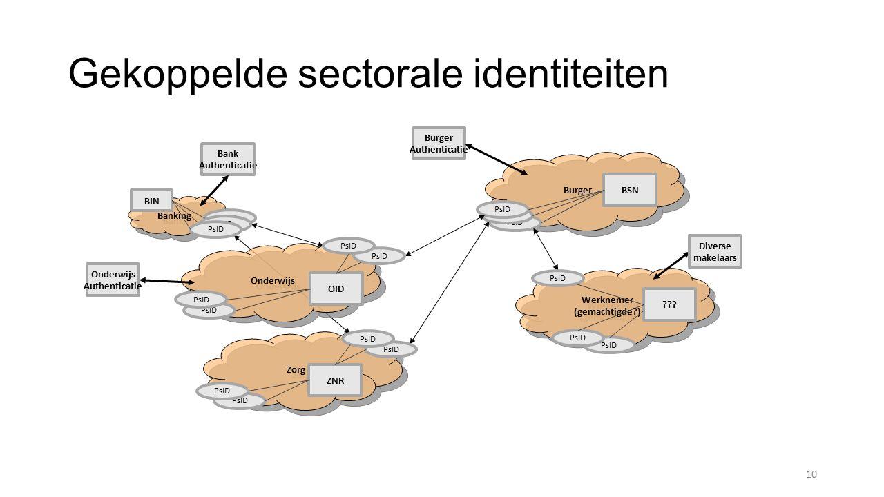Banking Gekoppelde sectorale identiteiten 10 Onderwijs Burger Werknemer (gemachtigde?) Werknemer (gemachtigde?) Zorg Burger Authenticatie BSN OID ZNR ??.