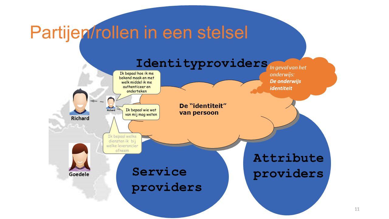 Partijen/rollen in een stelsel 11 Richard Goedele De identiteit van persoon Identityproviders Attribute providers Service providers In geval van het onderwijs: De onderwijs identiteit