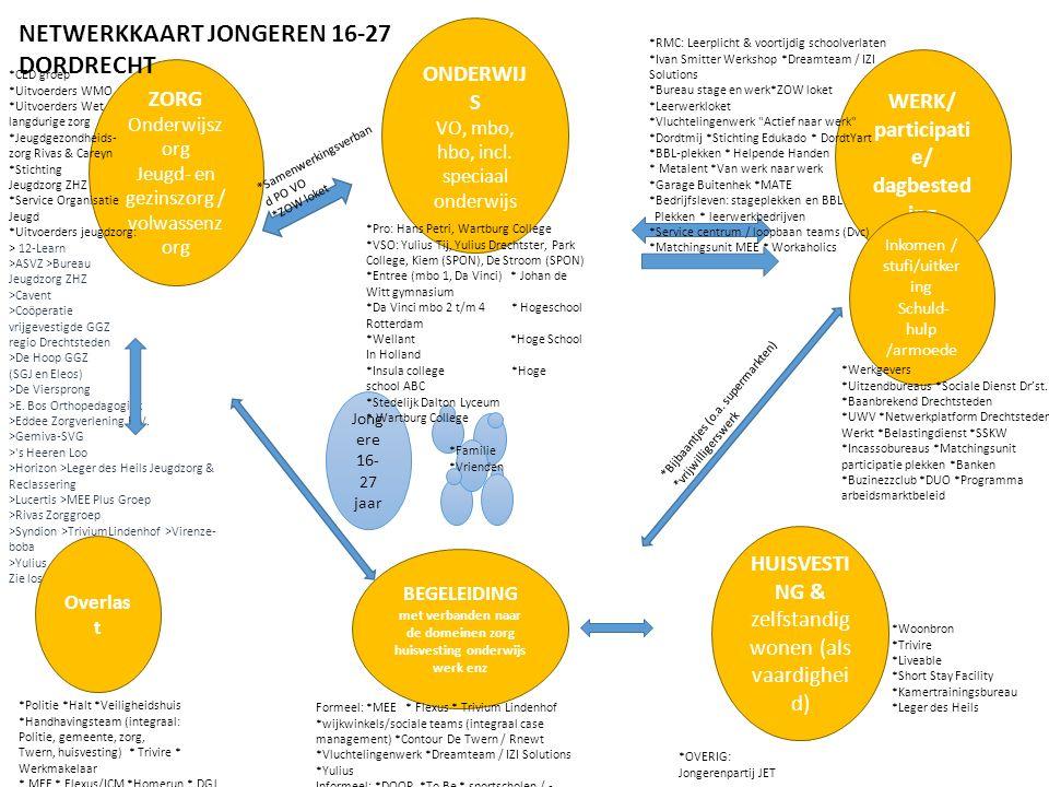 ZORG Onderwijsz org Jeugd- en gezinszorg / volwassenz org ONDERWIJ S VO, mbo, hbo, incl.