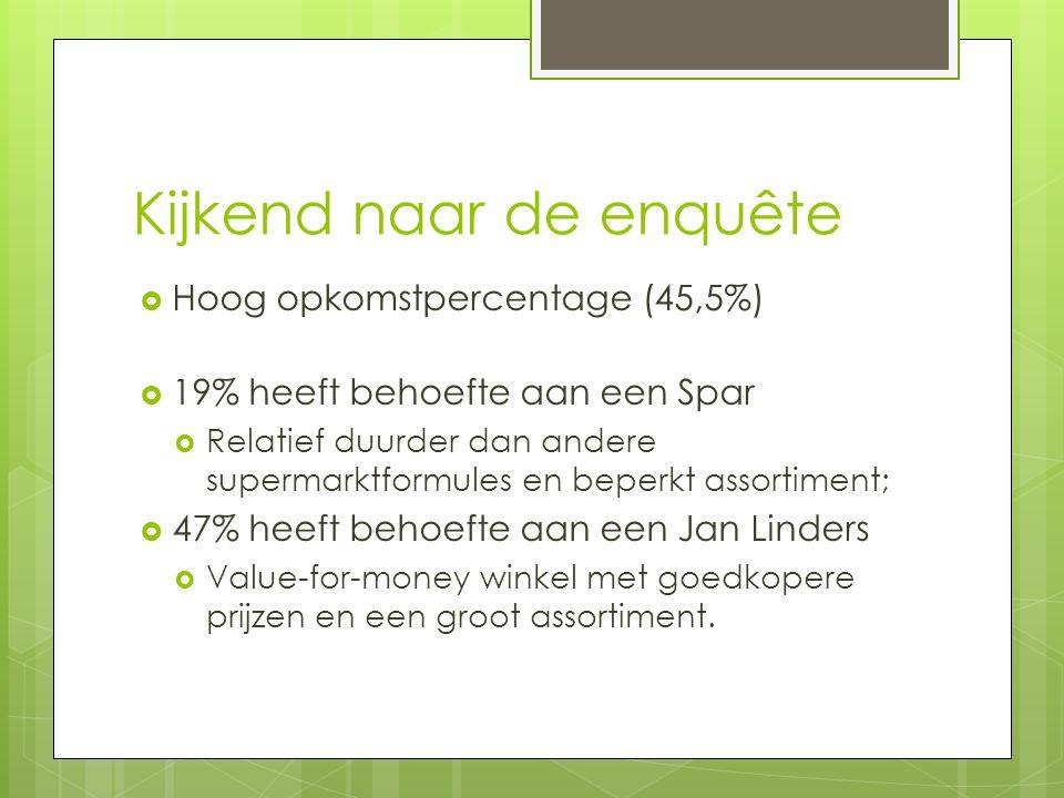 Kijkend naar de enquête  Hoog opkomstpercentage (45,5%)  19% heeft behoefte aan een Spar  Relatief duurder dan andere supermarktformules en beperkt assortiment;  47% heeft behoefte aan een Jan Linders  Value-for-money winkel met goedkopere prijzen en een groot assortiment.