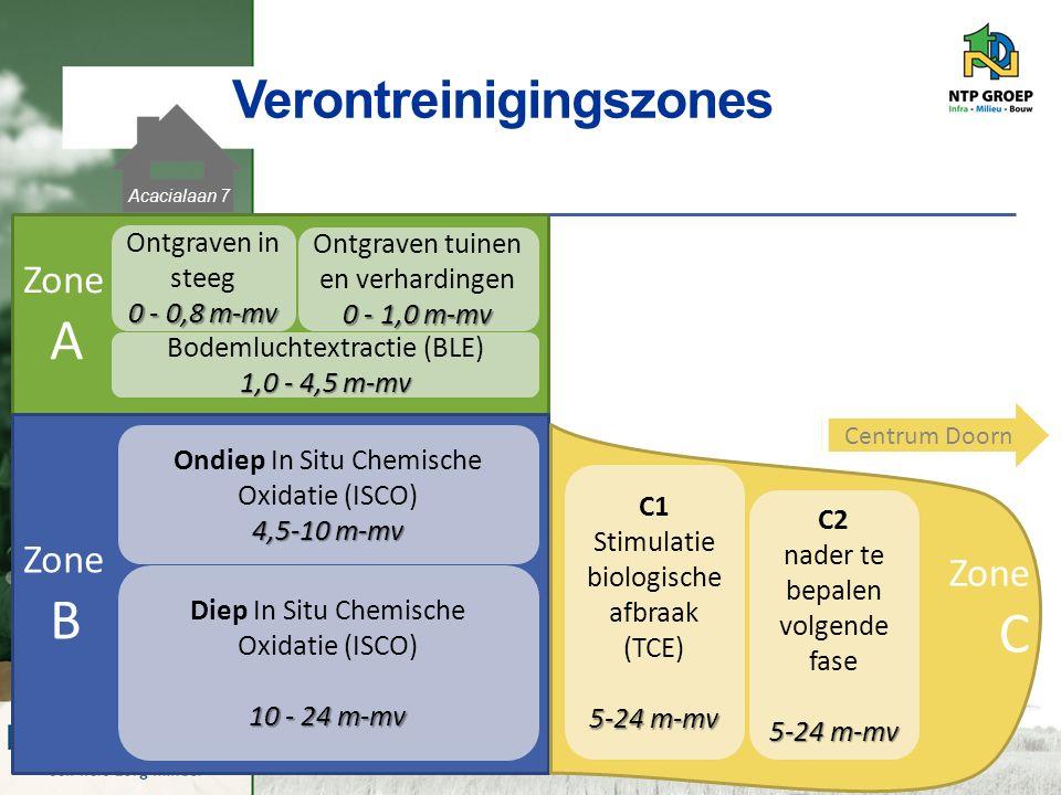 Verontreinigingszones Zone A Ontgraven in steeg 0 - 0,8 m-mv Ontgraven tuinen en verhardingen 0 - 1,0 m-mv 1,0 - 4,5 m-mv Bodemluchtextractie (BLE) 1,0 - 4,5 m-mv Zone B 4,5-10 m-mv Ondiep In Situ Chemische Oxidatie (ISCO) 4,5-10 m-mv Diep In Situ Chemische Oxidatie (ISCO) 10 - 24 m-mv Zone C 5-24 m-mv C1 Stimulatie biologische afbraak (TCE) 5-24 m-mv C2 nader te bepalen volgende fase 5-24 m-mv Centrum Doorn Acacialaan 7