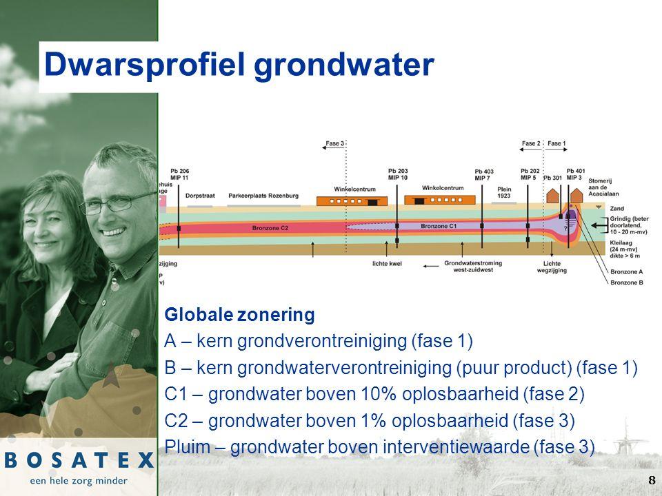 8 Dwarsprofiel grondwater Globale zonering A – kern grondverontreiniging (fase 1) B – kern grondwaterverontreiniging (puur product) (fase 1) C1 – grondwater boven 10% oplosbaarheid (fase 2) C2 – grondwater boven 1% oplosbaarheid (fase 3) Pluim – grondwater boven interventiewaarde (fase 3)