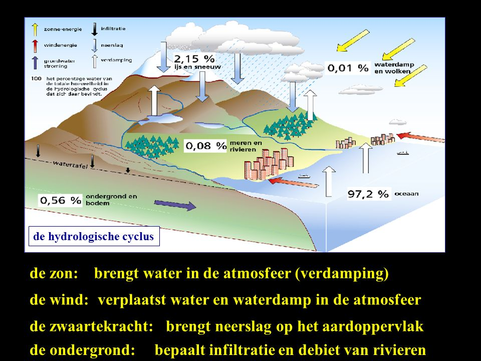 de hydrologische cyclus de zon: de wind: de zwaartekracht: brengt water in de atmosfeer (verdamping) verplaatst water en waterdamp in de atmosfeer brengt neerslag op het aardoppervlak de ondergrond:bepaalt infiltratie en debiet van rivieren