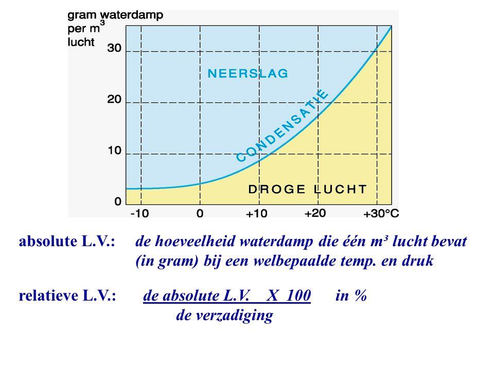absolute L.V.: relatieve L.V.: de hoeveelheid waterdamp die één m³ lucht bevat (in gram) bij een welbepaalde temp. en druk de absolute L.V. X 100 in %