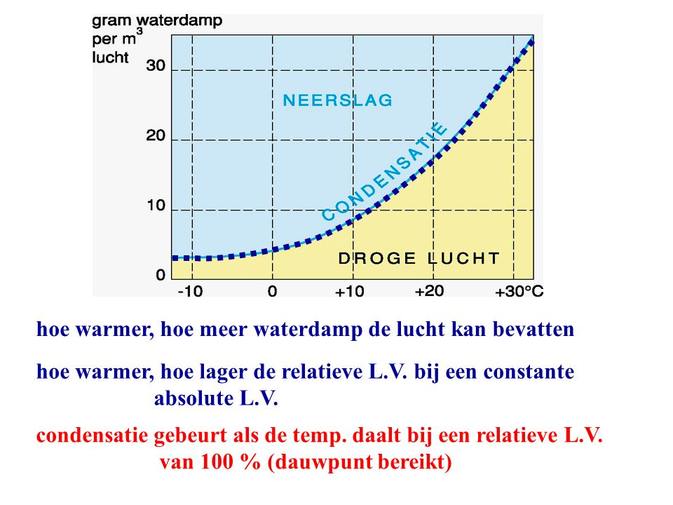 hoe warmer, hoe meer waterdamp de lucht kan bevatten hoe warmer, hoe lager de relatieve L.V.
