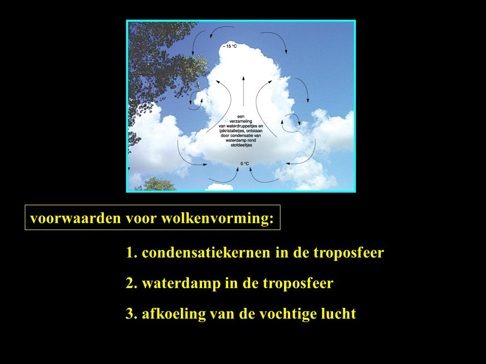 voorwaarden voor wolkenvorming: 2. waterdamp in de troposfeer 1. condensatiekernen in de troposfeer 3. afkoeling van de vochtige lucht