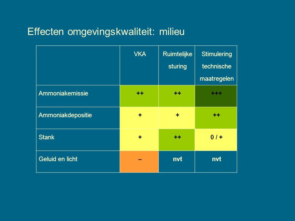Effecten omgevingskwaliteit: milieu VKA Ruimtelijke sturing Stimulering technische maatregelen Ammoniakemissie++ +++ Ammoniakdepositie++++ Stank+++0 / + Geluid en licht–nvt