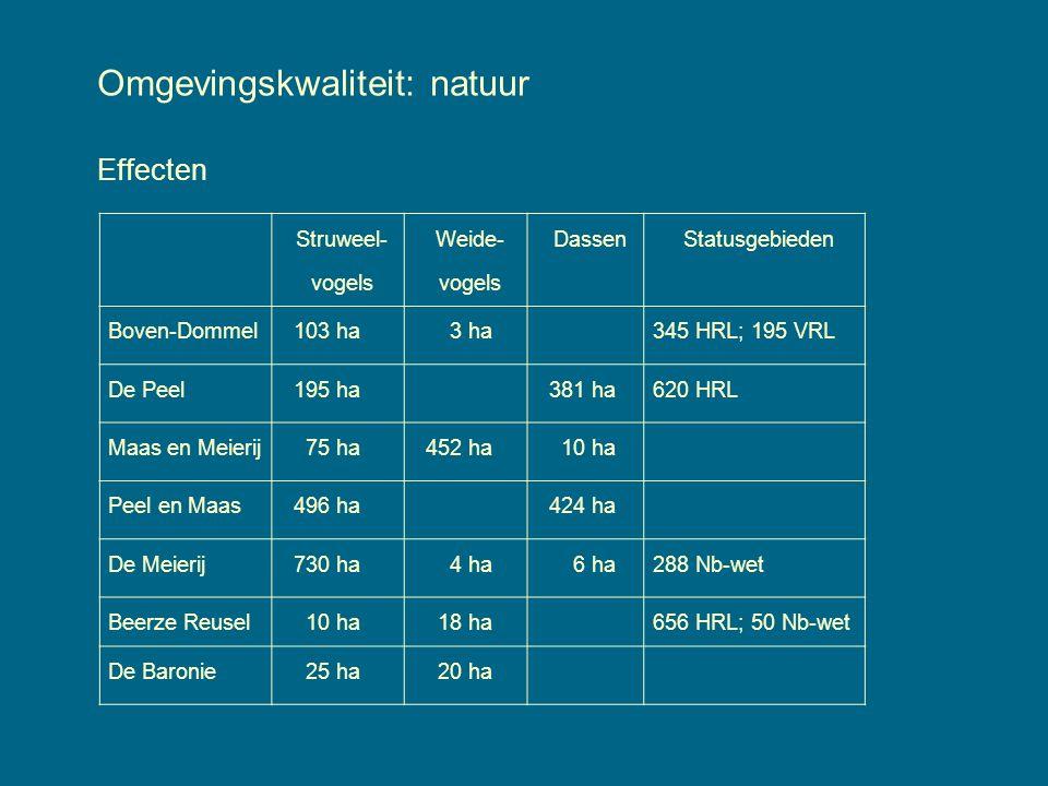 Omgevingskwaliteit: natuur Effecten Struweel- vogels Weide- vogels DassenStatusgebieden Boven-Dommel103 ha 3 ha345 HRL; 195 VRL De Peel195 ha381 ha620