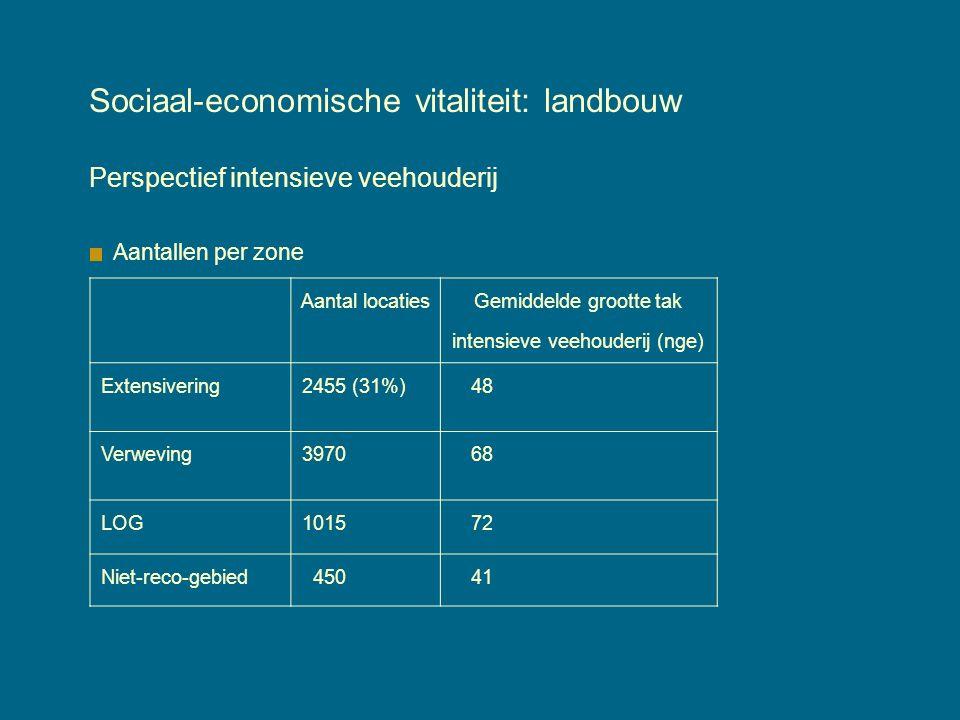 Sociaal-economische vitaliteit: landbouw Perspectief intensieve veehouderij Aantallen per zone Aantal locaties Gemiddelde grootte tak intensieve veehouderij (nge) Extensivering 2455 (31%) 48 Verweving 3970 68 LOG 1015 72 Niet-reco-gebied 450 41