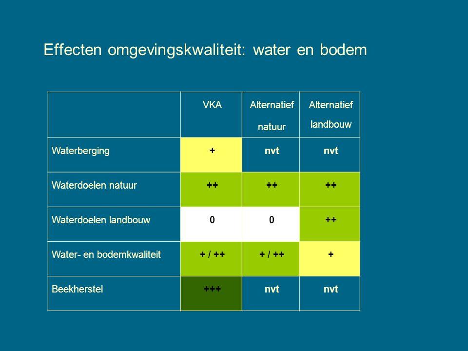 Effecten omgevingskwaliteit: water en bodem VKA Alternatief natuur Alternatief landbouw Waterberging+nvt Waterdoelen natuur++ Waterdoelen landbouw00++ Water- en bodemkwaliteit+ / ++ + Beekherstel+++nvt