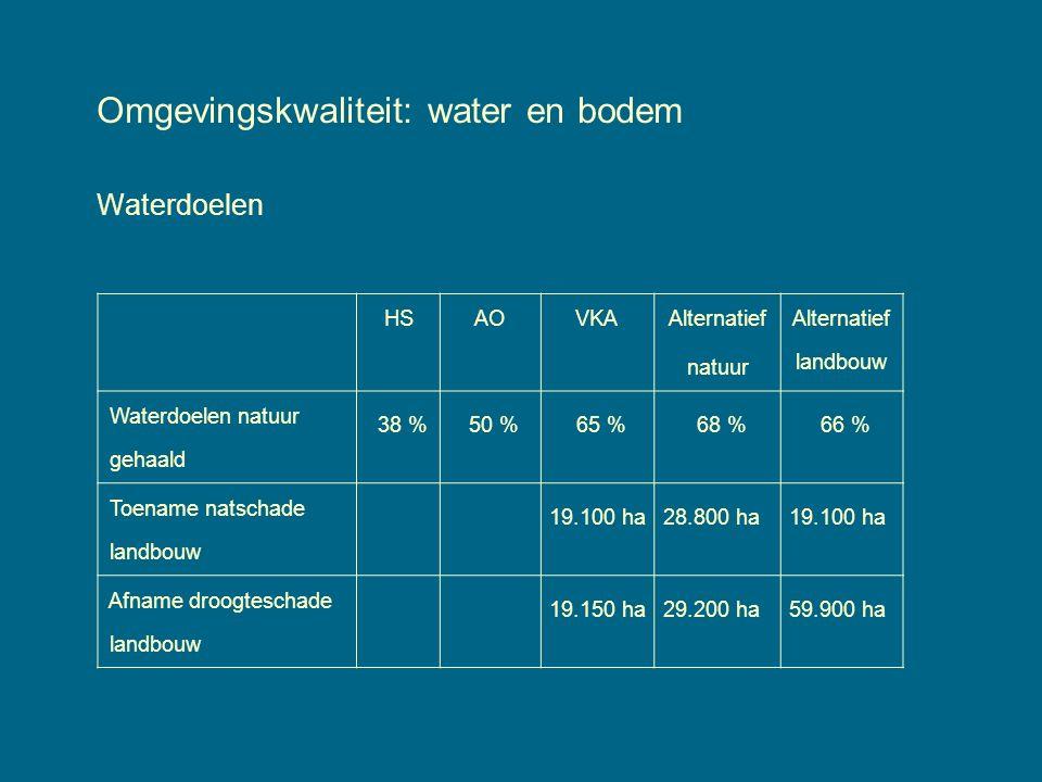 Omgevingskwaliteit: water en bodem Waterdoelen HSAOVKA Alternatief natuur Alternatief landbouw Waterdoelen natuur gehaald 38 %50 %65 %68 %66 % Toename natschade landbouw 19.100 ha28.800 ha19.100 ha Afname droogteschade landbouw 19.150 ha29.200 ha59.900 ha