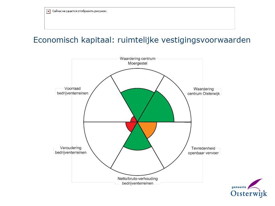 Economisch kapitaal: ruimtelijke vestigingsvoorwaarden