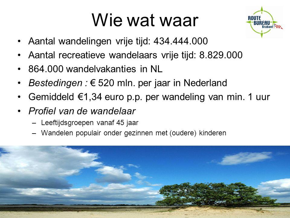 Wie wat waar Aantal wandelingen vrije tijd: 434.444.000 Aantal recreatieve wandelaars vrije tijd: 8.829.000 864.000 wandelvakanties in NL Bestedingen : € 520 mln.