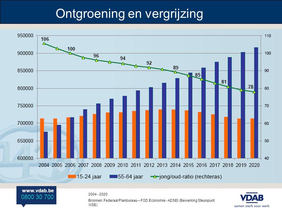 www.vdab.be 0800 30 700 2004 - 2020 Bronnen: Federaal Planbureau – FOD Economie - ADSEI (Bewerking Steunpunt WSE) Ontgroening en vergrijzing