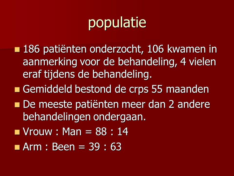 populatie 186 patiënten onderzocht, 106 kwamen in aanmerking voor de behandeling, 4 vielen eraf tijdens de behandeling.