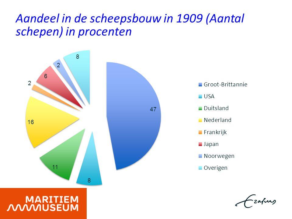 Aandeel in de scheepsbouw in 1909 (Aantal schepen) in procenten