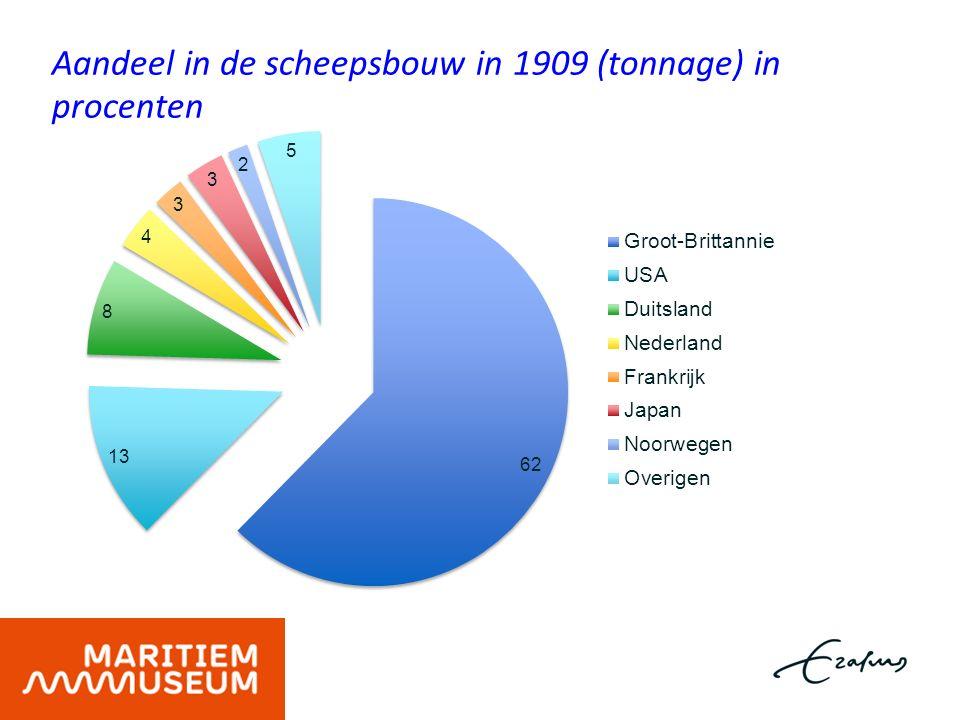 Aandeel in de scheepsbouw in 1909 (tonnage) in procenten
