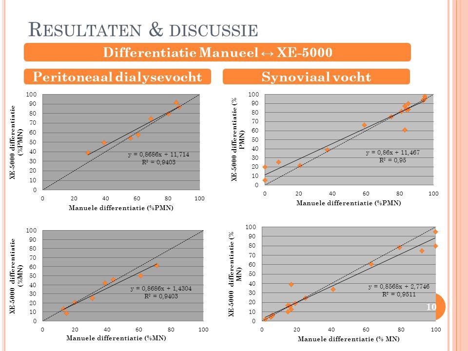 R ESULTATEN & DISCUSSIE Differentiatie Manueel ↔ XE-5000 Peritoneaal dialysevochtSynoviaal vocht 10