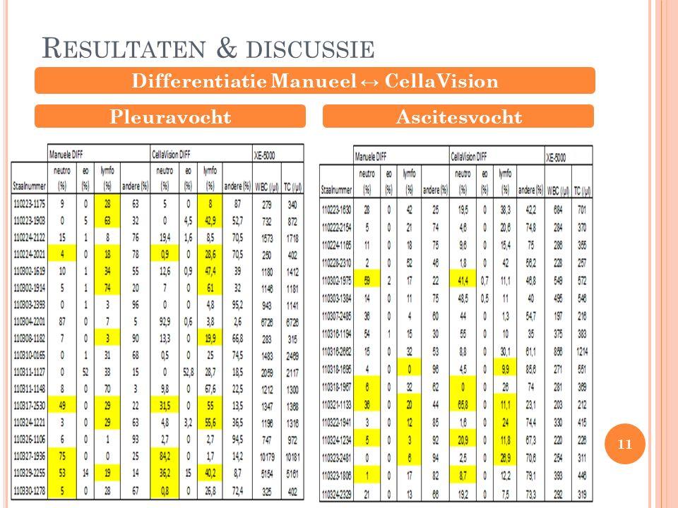 R ESULTATEN & DISCUSSIE Differentiatie Manueel ↔ CellaVision PleuravochtAscitesvocht 11