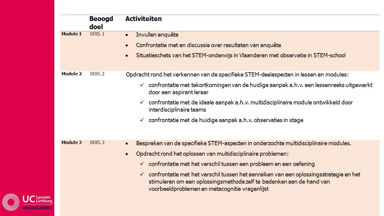 Beoogd doel Activiteiten Module 1DOEL 1  Invullen enquête  Confrontatie met en discussie over resultaten van enquête  Situatieschets van het STEM-onderwijs in Vlaanderen met observatie in STEM-school Module 2DOEL 2 Opdracht rond het verkennen van de specifieke STEM-deelaspecten in lessen en modules: confrontatie met tekortkomingen van de huidige aanpak a.h.v.