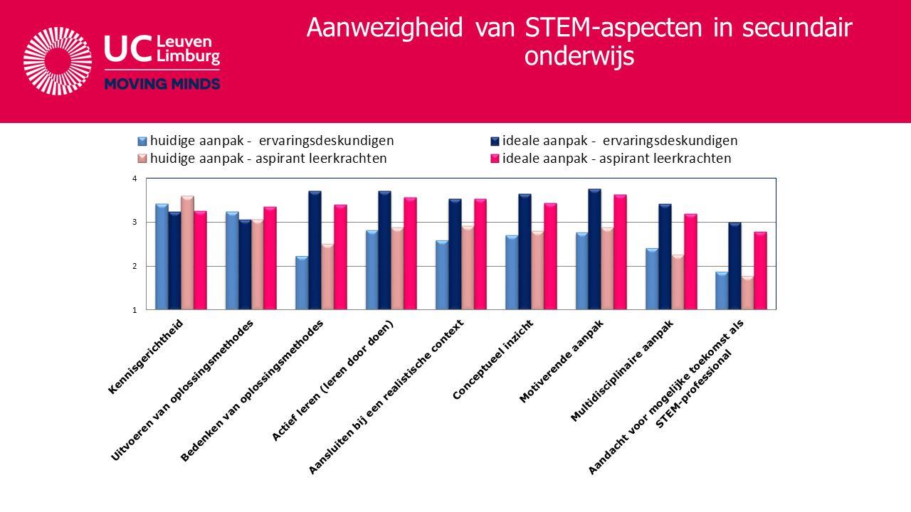 Aanwezigheid van STEM-aspecten in secundair onderwijs STEM-professional