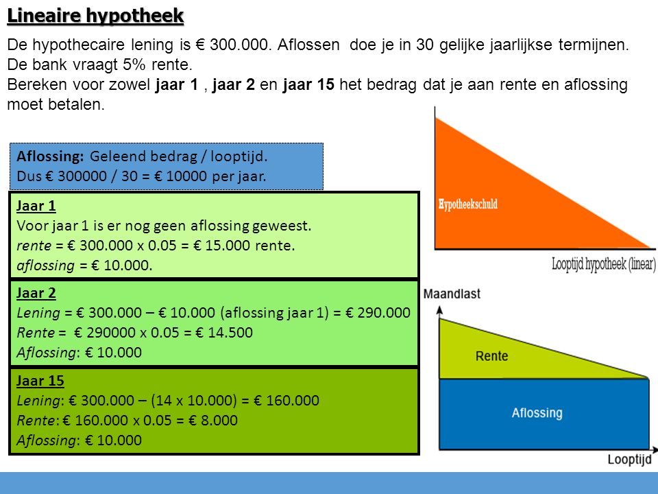 Lineaire hypotheek De hypothecaire lening is € 300.000. Aflossen doe je in 30 gelijke jaarlijkse termijnen. De bank vraagt 5% rente. Bereken voor zowe