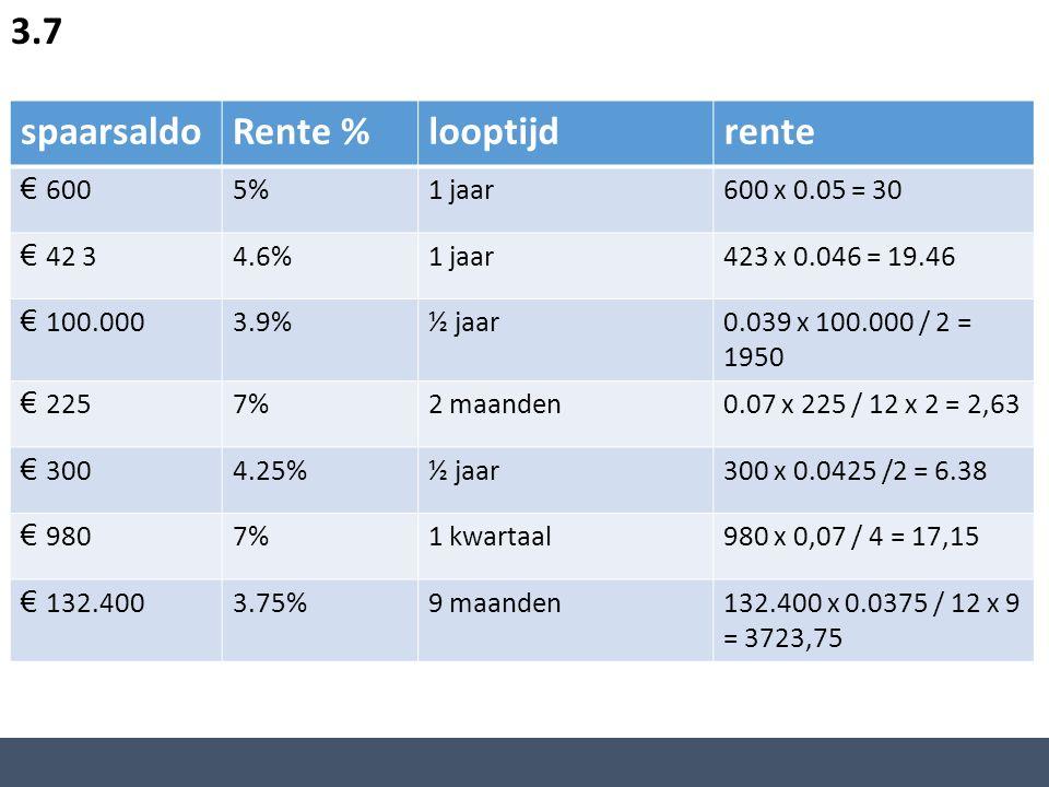 spaarsaldoRente %looptijdrente € 6005%1 jaar600 x 0.05 = 30 € 42 34.6%1 jaar423 x 0.046 = 19.46 € 100.0003.9%½ jaar0.039 x 100.000 / 2 = 1950 € 2257%2 maanden0.07 x 225 / 12 x 2 = 2,63 € 3004.25%½ jaar300 x 0.0425 /2 = 6.38 € 9807%1 kwartaal980 x 0,07 / 4 = 17,15 € 132.4003.75%9 maanden132.400 x 0.0375 / 12 x 9 = 3723,75 3.7