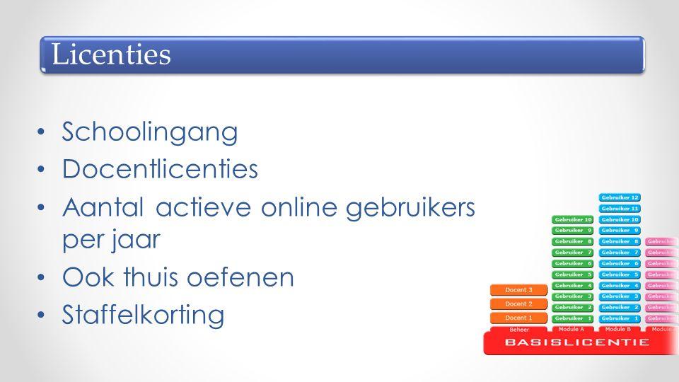 Schoolingang Docentlicenties Aantal actieve online gebruikers per jaar Ook thuis oefenen Staffelkorting Licenties