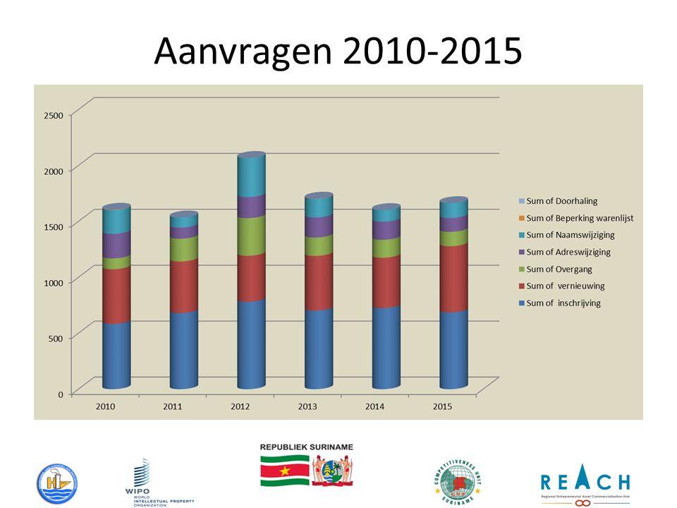 Aanvragen 2010-2015