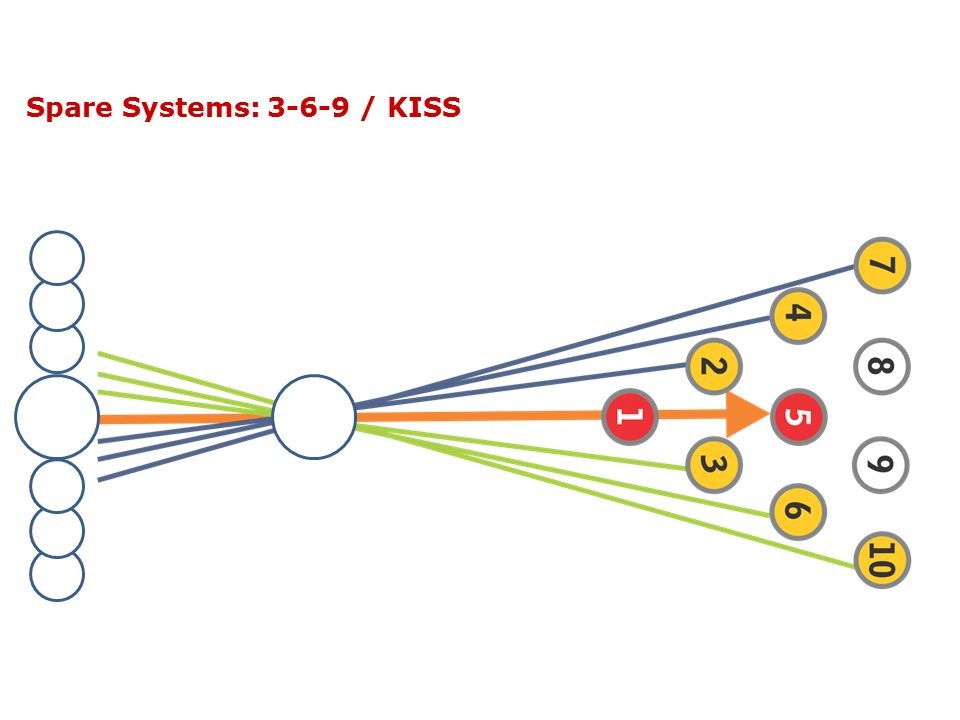 Spare Systems: 3-6-9 / KISS
