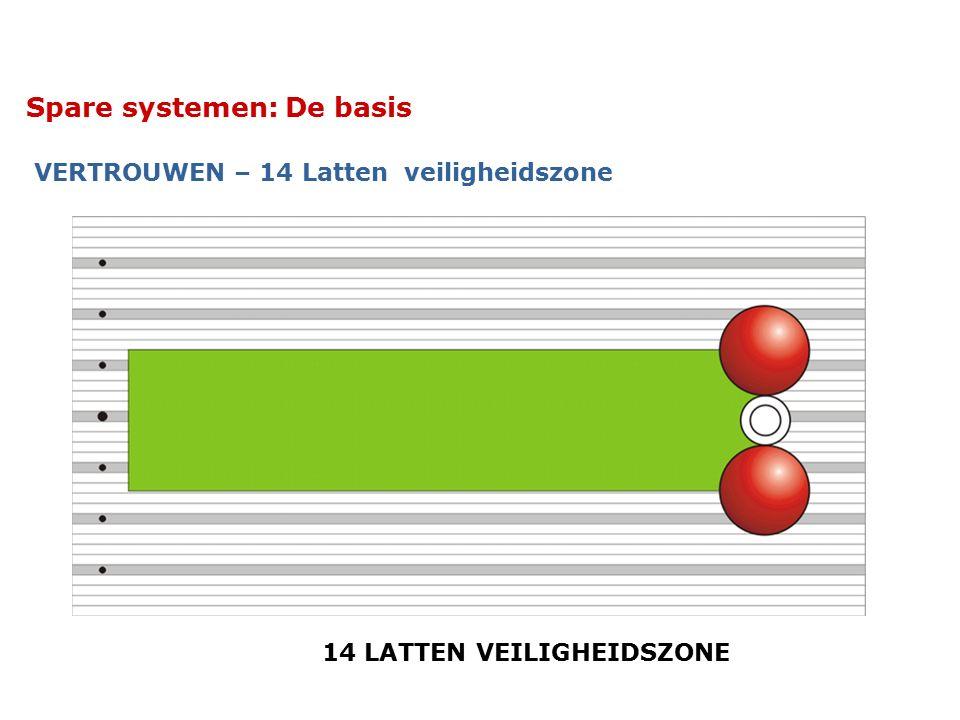 Spare systemen: De basis VERTROUWEN – 14 Latten veiligheidszone 14 LATTEN VEILIGHEIDSZONE