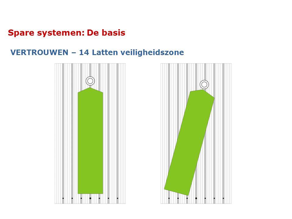 Spare systemen: De basis VERTROUWEN – 14 Latten veiligheidszone