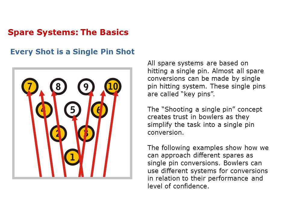 Spare Systems: The Basics TRUST 14 BOARD SAFE ZONE 4.55 When we roll a ball at a single pin we have a 14 board safe zone within which we can hit the pin.